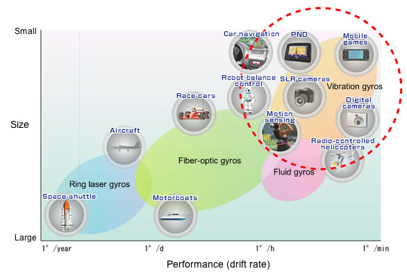 Types Of Sensors : Gyro sensors how they work and what s ahead about