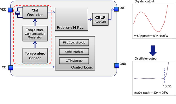 Epson New Programmable Crystal Oscillators Sg 8101 And Sg